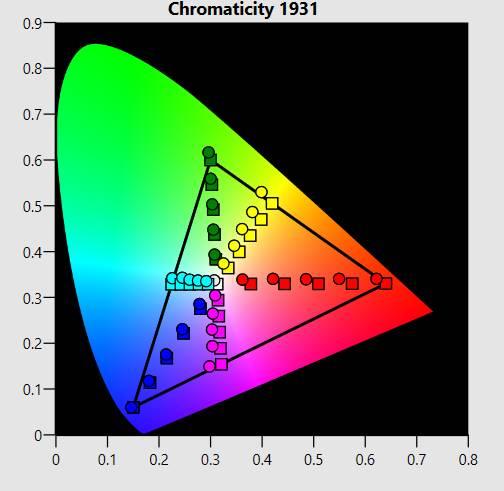 chromaticity 1931 - korekcja błędów