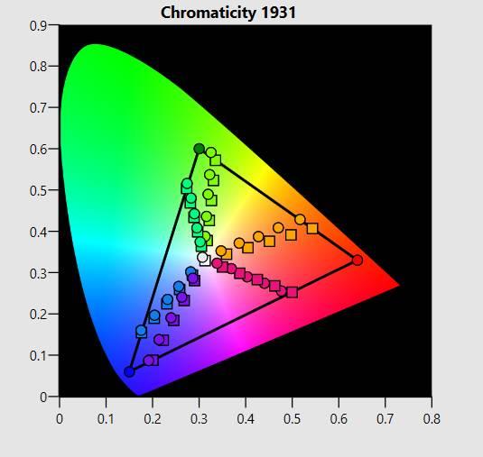 chromaticity 1931 - korekcja błędów wersja 2