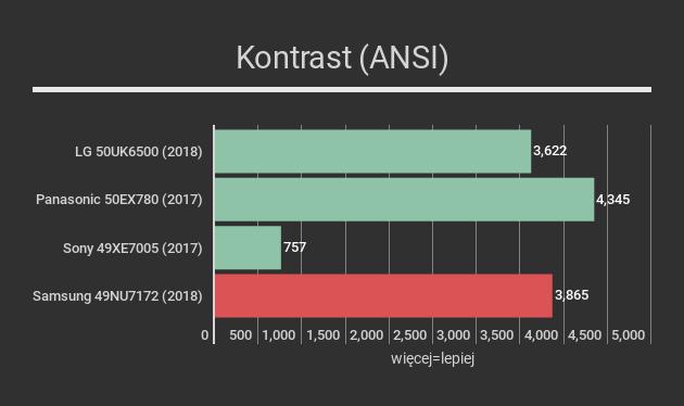 Samsung 49NU7172 - kontrast