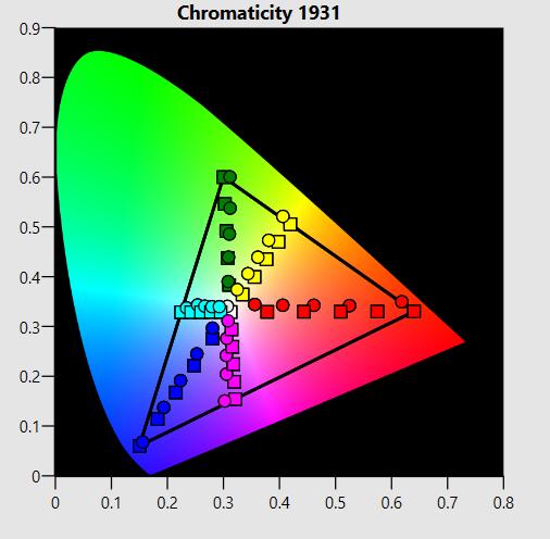 odwzorowanie kolorów w Samsung 49NU7172
