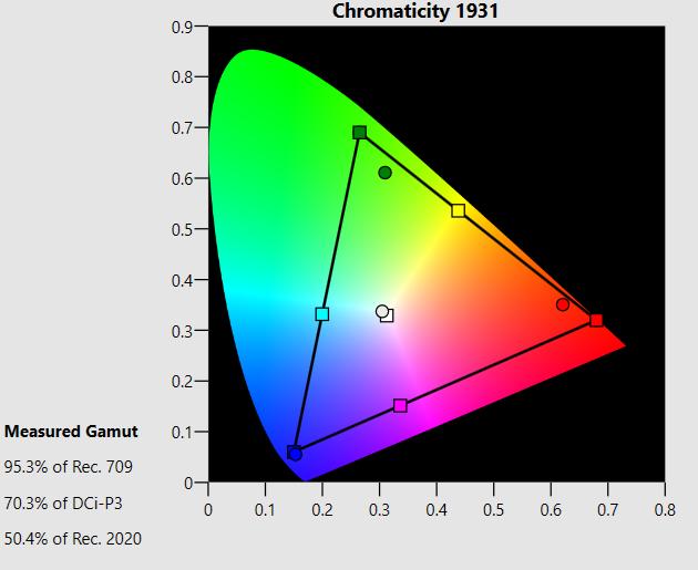 odwzorowanie kolorów po korekcji w Samsung 49NU7172