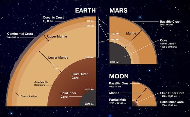 Budowa wewnętrzna Ziemia, Mars, Księżyc
