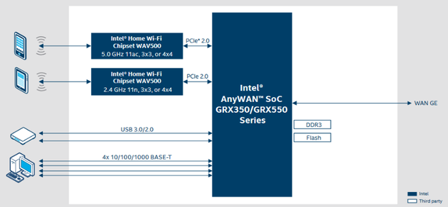 Intel AnyWAN SoC