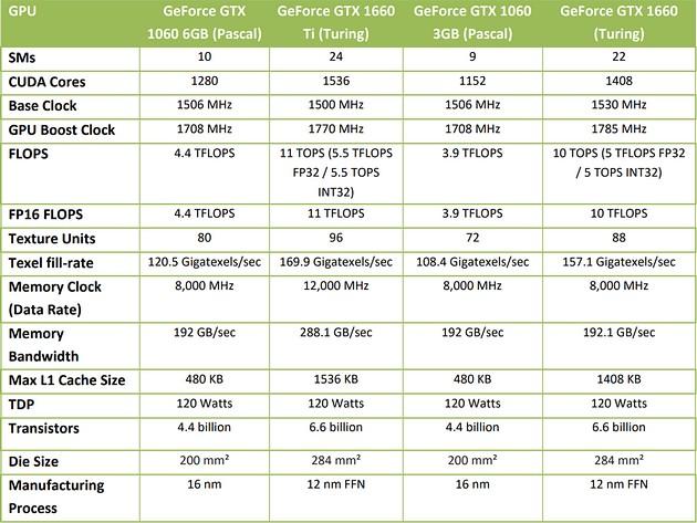 Porównanie kart GeForce GTX