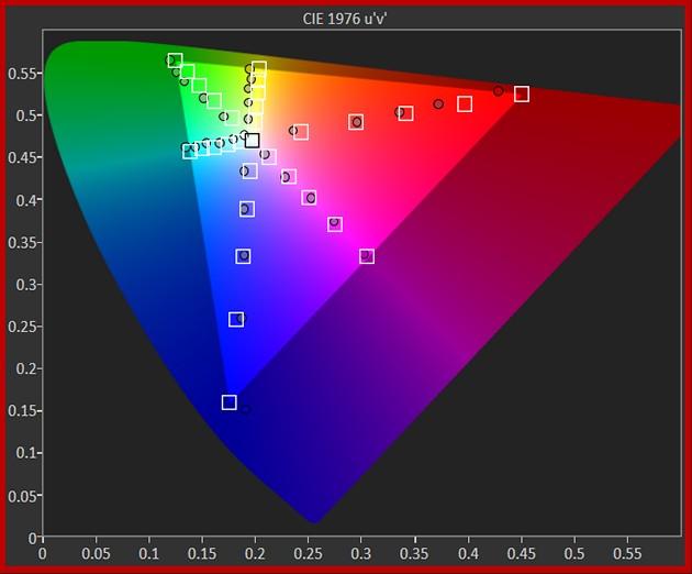 Samsunga 65Q900R analiza diagramu chromatyczności