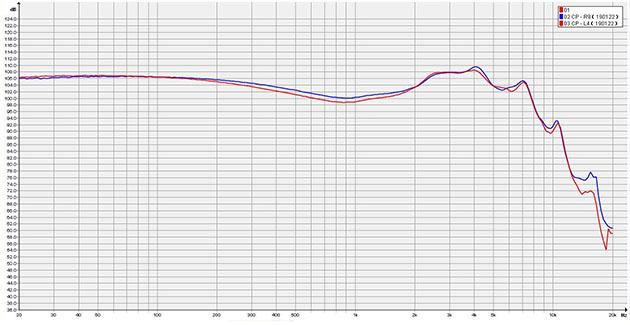 wykres przenoszenia częstotliwości