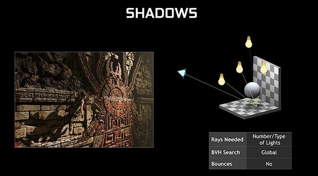 Jak realizowany jest ray-tracing w Tomb Raiderze