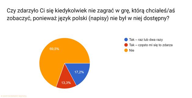 Czy zdarzyło Ci się kiedykolwiek nie zagrać w grę z powodu braku polskiego języka