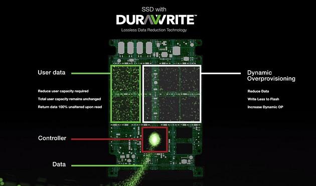Seagate IronWolf 110 SSD - technologia DuraWrite