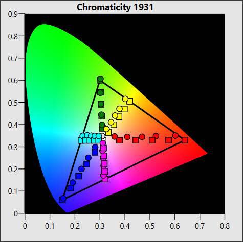 LG 55SM9010 -  chromatyczność