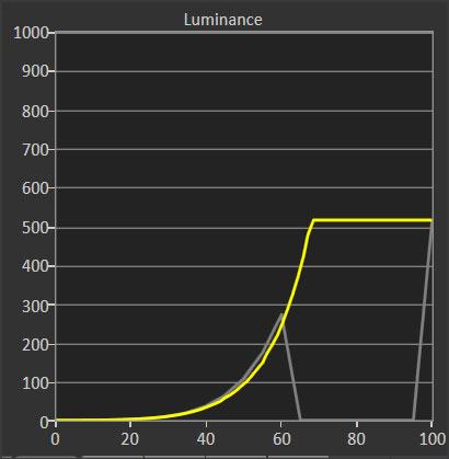 LG 55SM9010 -  test w programie CalMAN