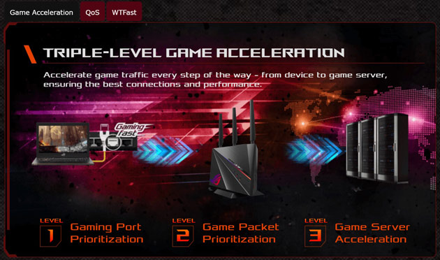 ASUS ROG GT-AC2900 triple level game acceleration