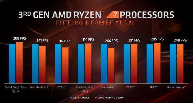 Gry - Ryzen 7 3800X kontra Core i7 9700K