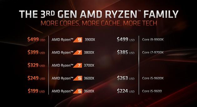 Ceny procesorów AMD Zen 2