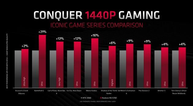 Radeon RX 5700 vs GeForce RTX 2060