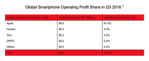 smartfony sprzedaż Q3 2016
