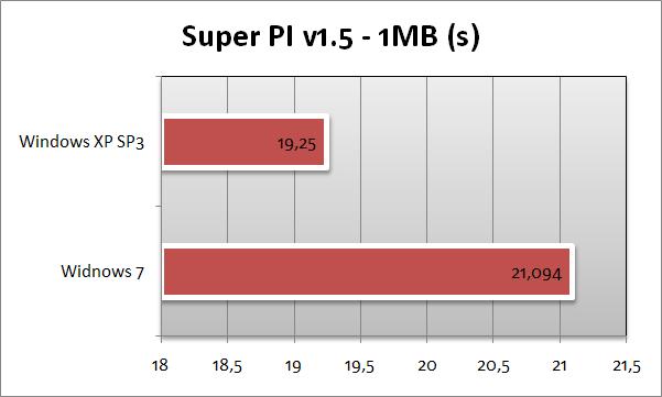 Super PI - 1 MB