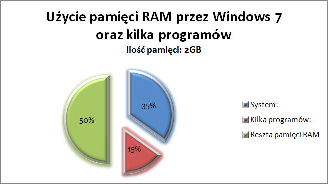 Użycie pamięci RAM przez Windows 7 oraz kilka programów